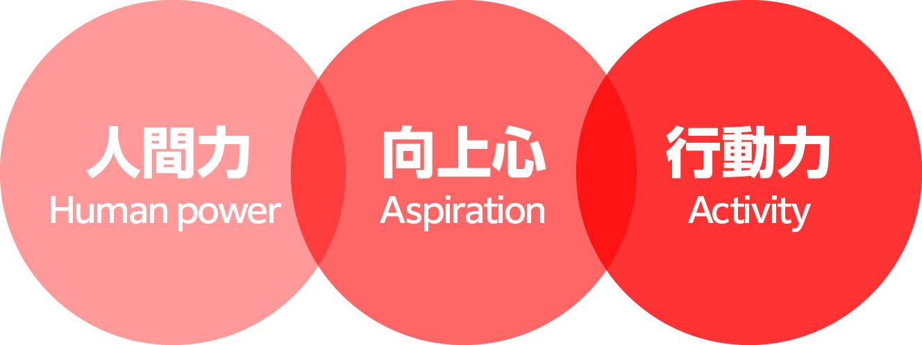 人間力 Human power 向上心 Aspiration 行動力 Activity